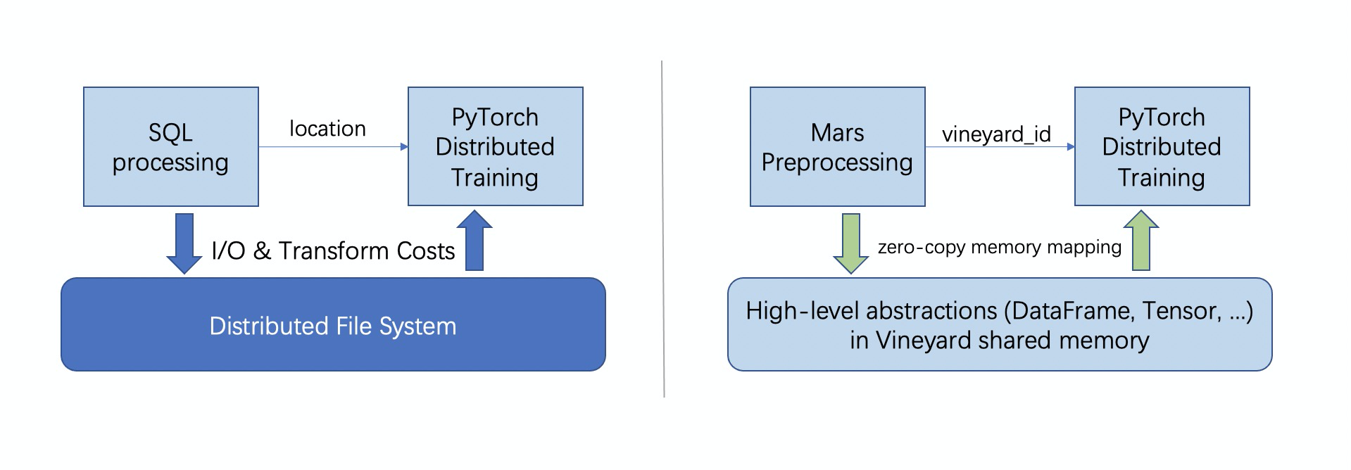 Comparing the workflow with and without vineyard